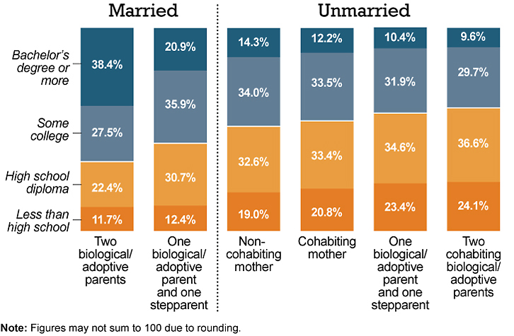 Intact marriage positively associates with the mother's education